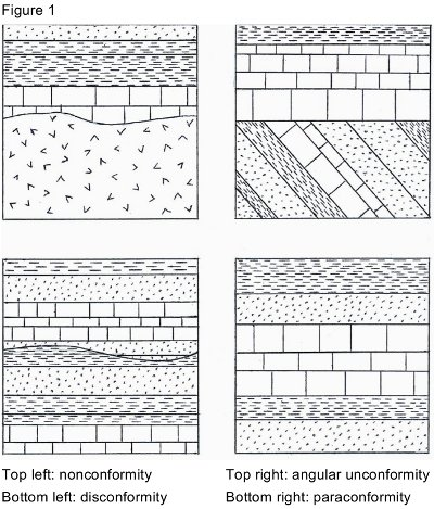 Geological Unconformities: What Are They and How Much Time Do They ...